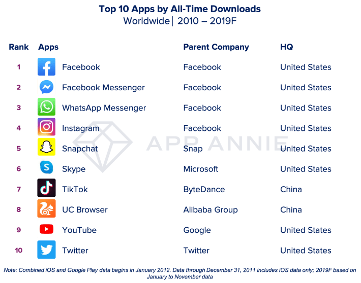 2010 - 2019 Top 10 Apps by All-Time Downloads