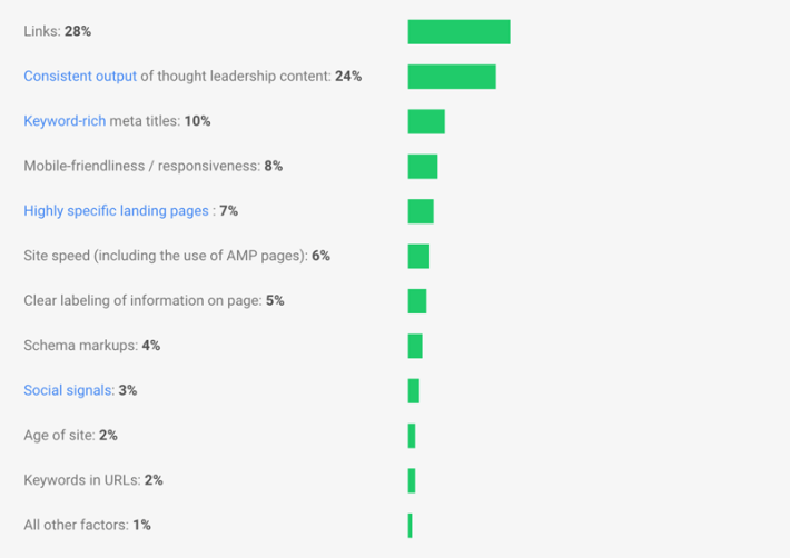 Links contribute more than any other factor to ranking