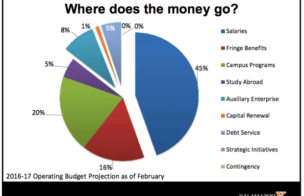 2016-2017 Operating Budget Projection as of February | Photo Courtesy of James Prince, Kalamazoo College