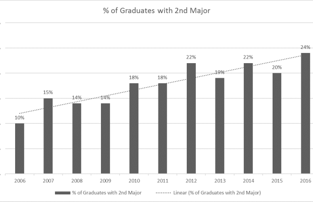 The percentage of students double-majoring is steadily on the rise (Data courtesy of Anne Dueweke).