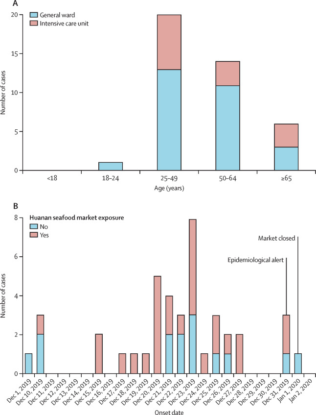 Clinical features of patients infected with 2019 novel coronavirus ...