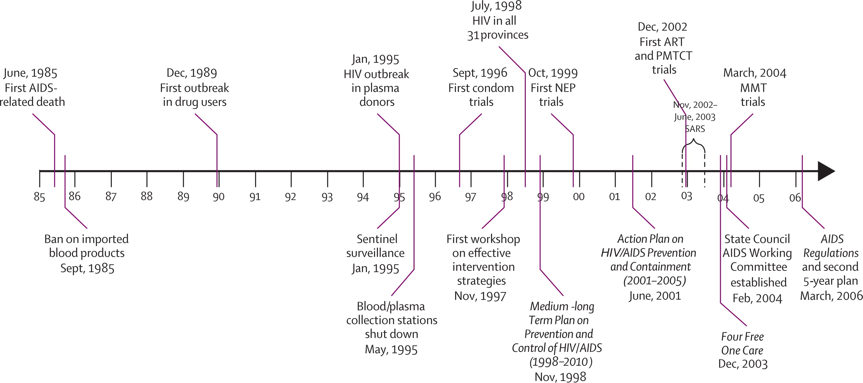 Evolution Of China S Response To Hiv Aids
