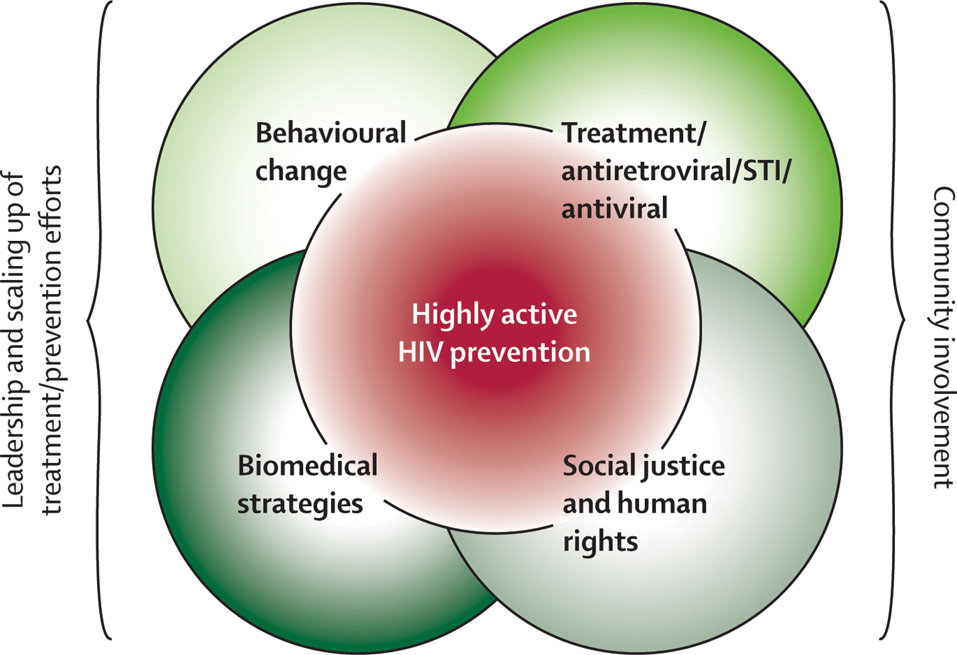 Behavioural Strategies To Reduce Hiv Transmission How To