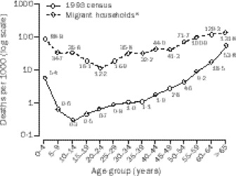 Mortality in North Korean migrant households: a