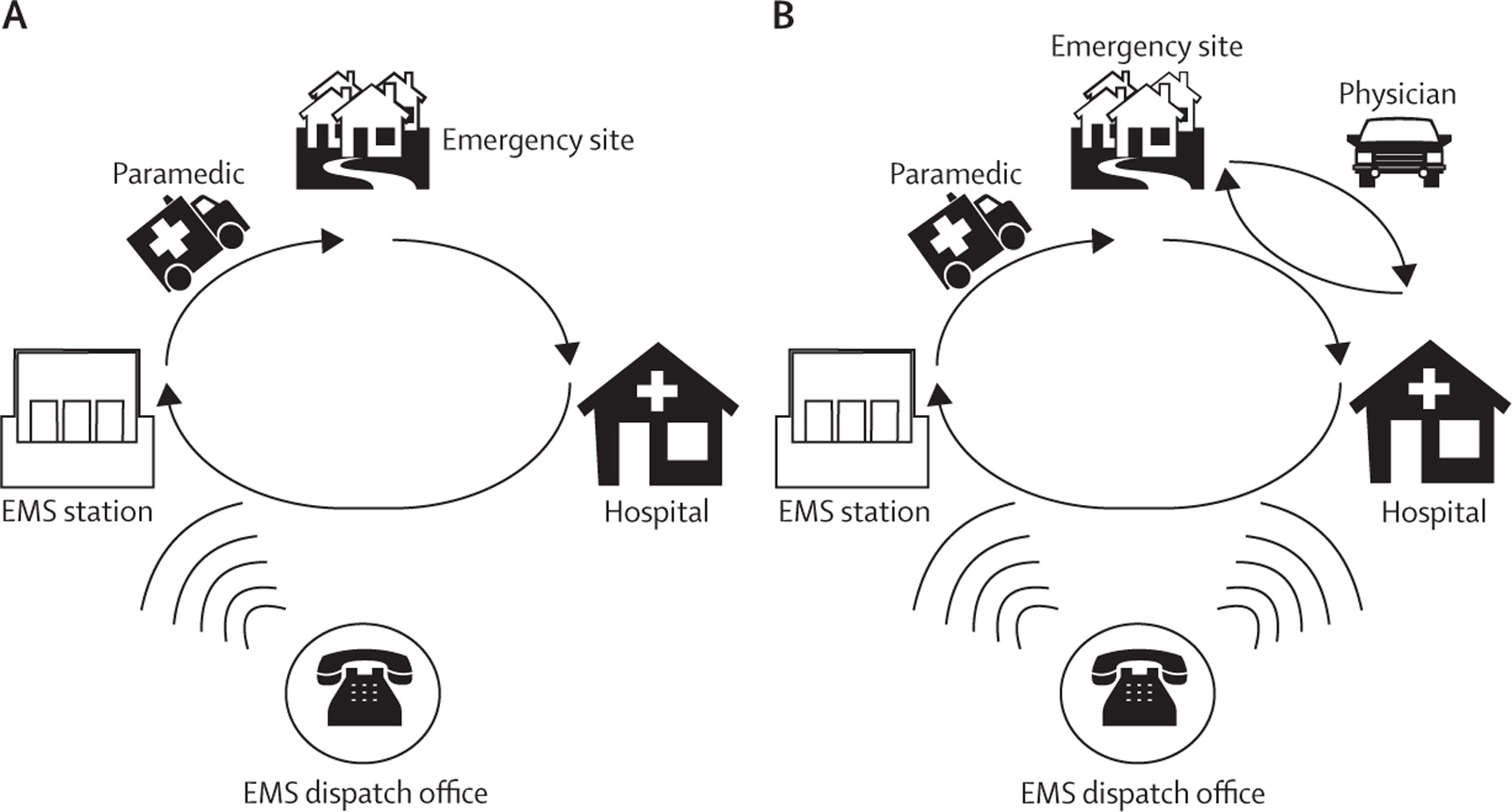 Streamlining of prehospital stroke management: the golden