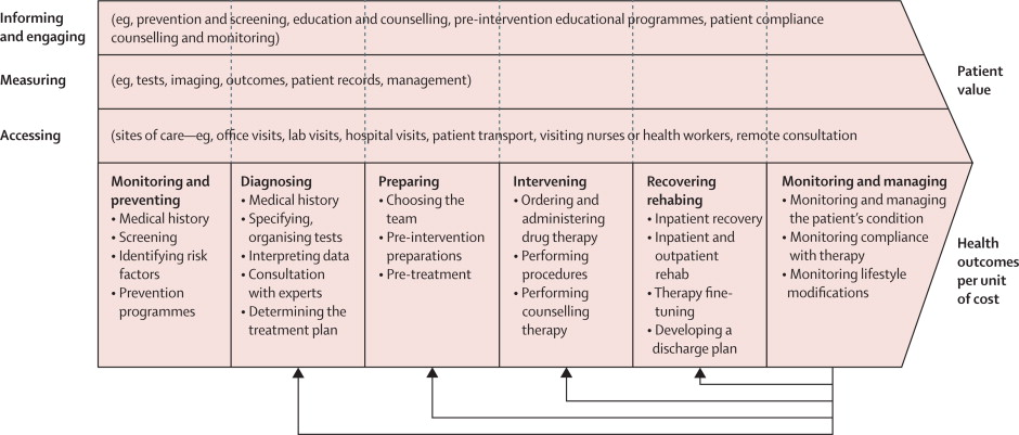 Redefining Global Health Care Delivery The Lancet