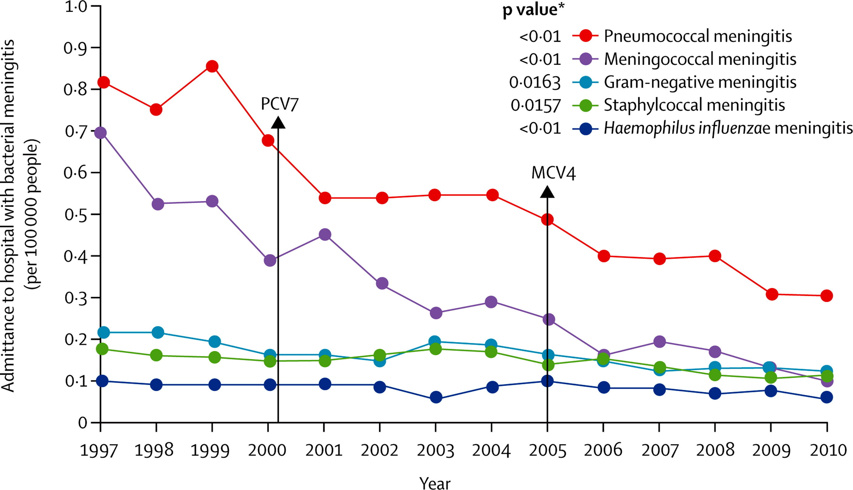 Epidemiology of bacterial meningitis in the USA from 1997 ...