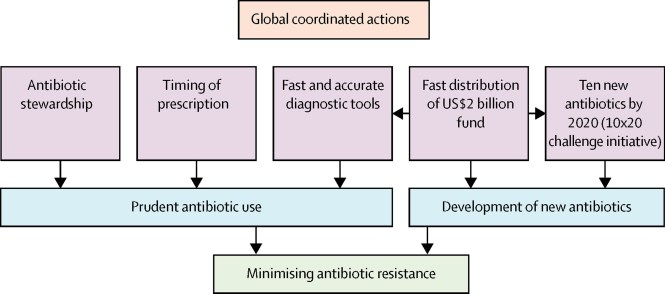 Antibiotic Resistance Questions And Answers Community Use Cdc
