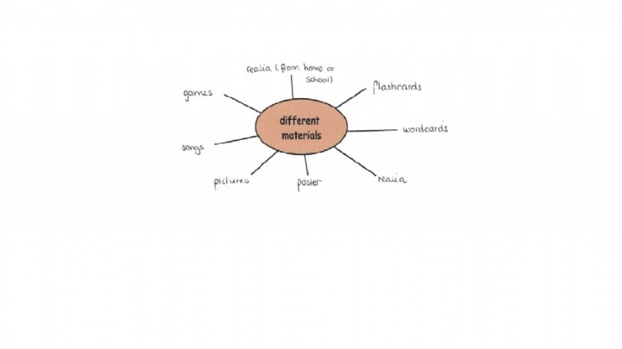 Mindmap of different material