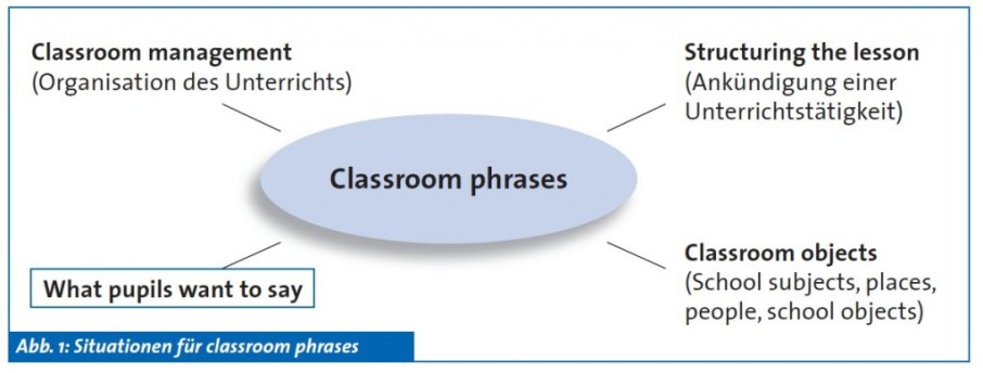 Waas (cf. note 1): Situations for classroom phrases