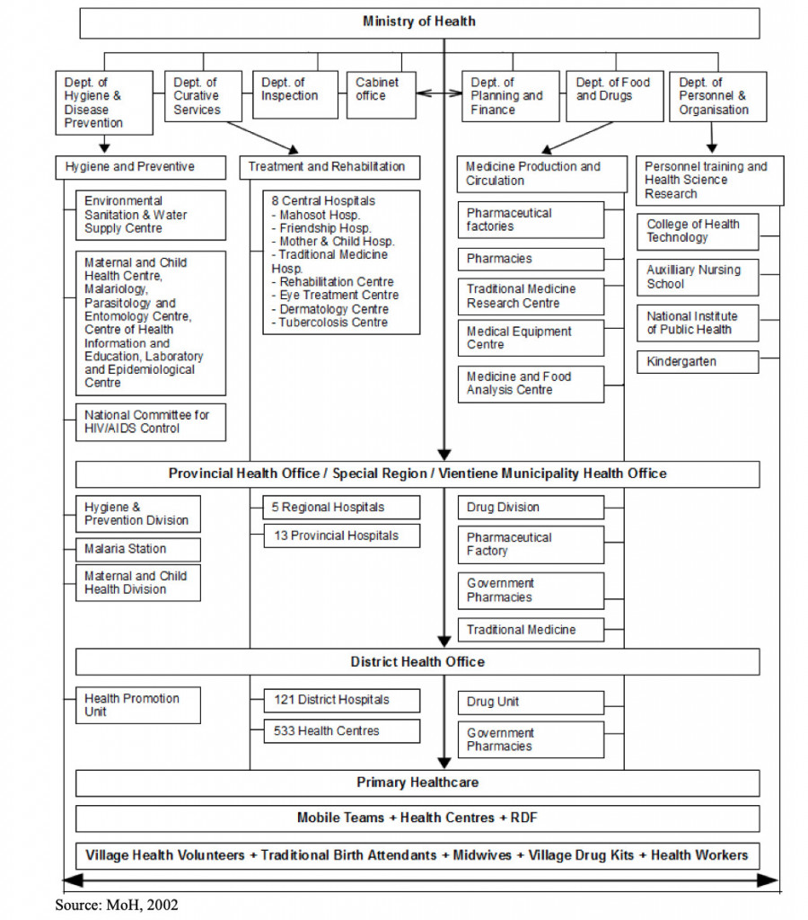 Organisational Structure of the Ministry of Health in Laos
