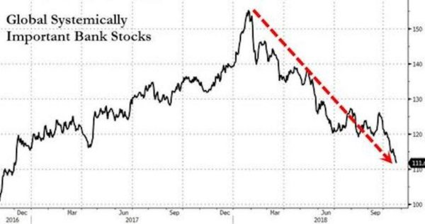 Global Banking Stocks Are Crashing Hard – Just Like They Did In 2008