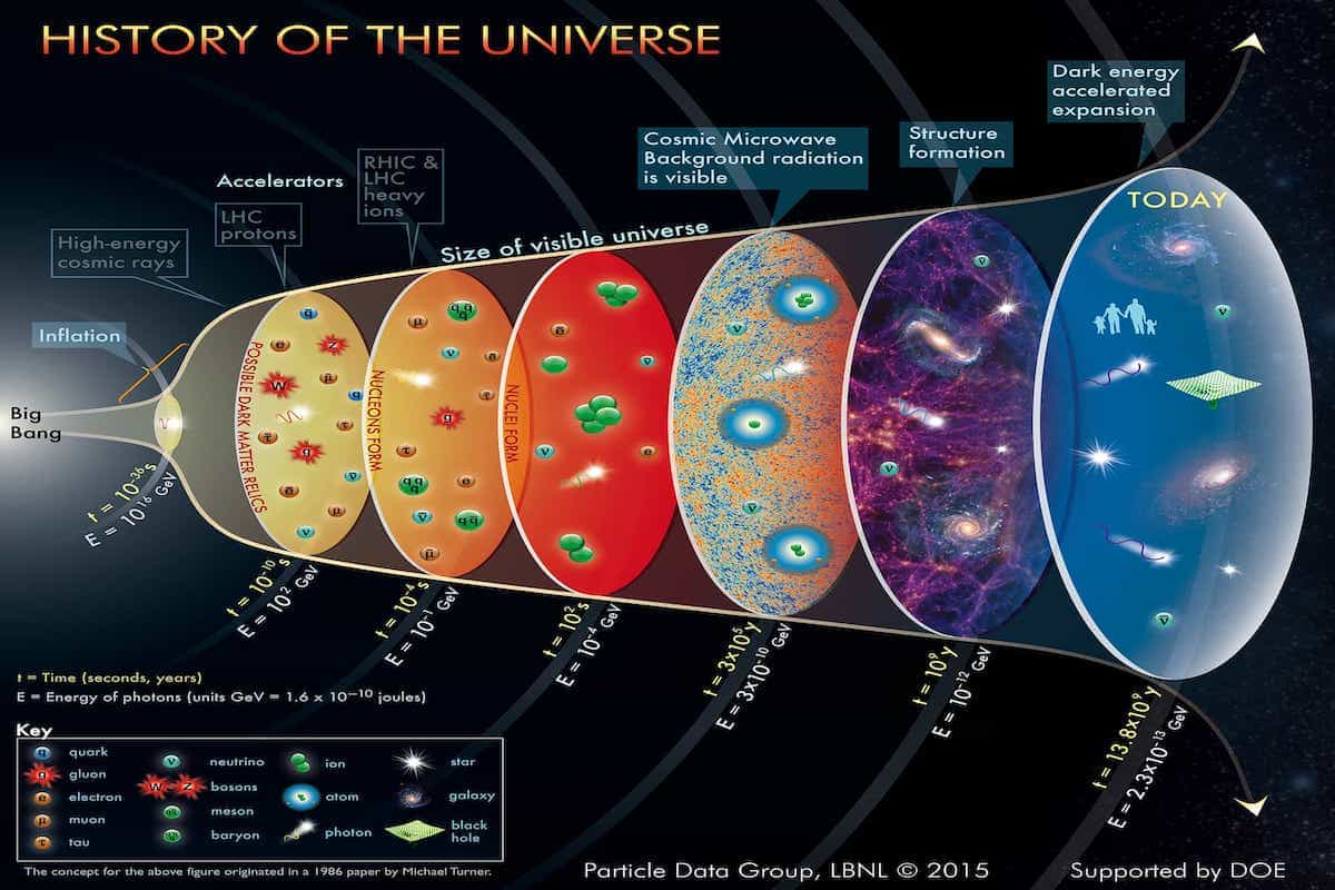 Quran Says Universe Is Expanding