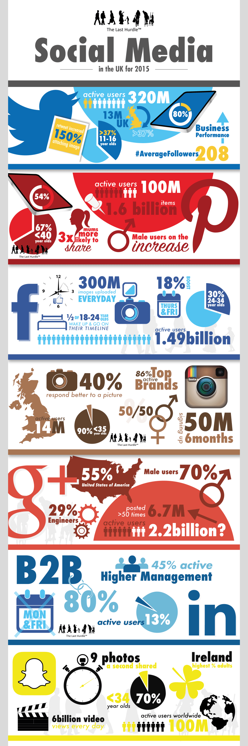 Social Media User Statistics in the UK