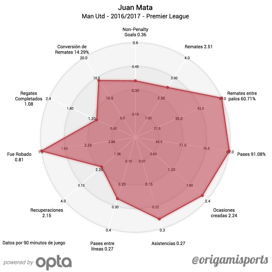 Juan Mata Manchester United Origami Sports