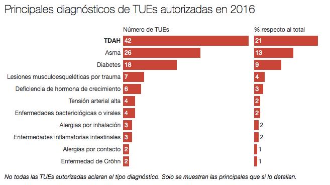 Déficit de Atención: El doping autorizado gana terreno entre los deportistas españoles
