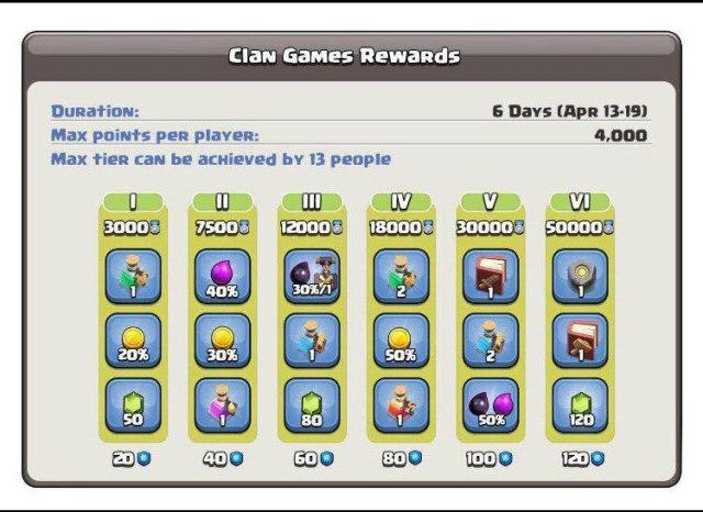 IMG 20190412 093547 167 - Giochi del Clan 13-19 Aprile: premi,informazioni e dettagli!