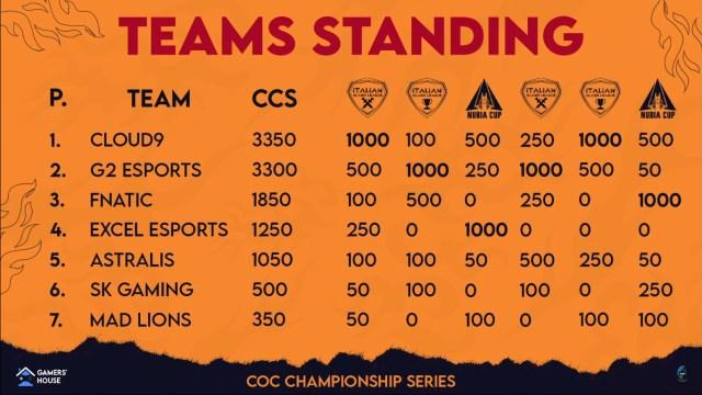 437 4376693 clan badge coc clan level 20 2 1024x576 - CCS: Il primo circuito competitivo a livello mondiale, tutto italiano