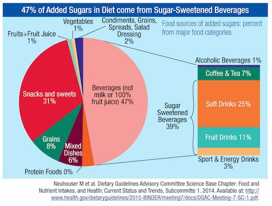 where drink calories are coming from