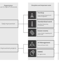 the diagram below shows lean six sigma as an integrated approach to running your business  [ 1800 x 844 Pixel ]