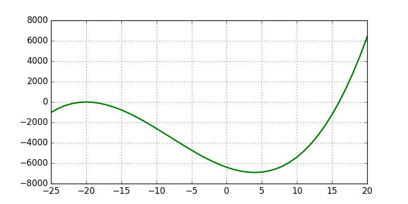 Graph of Cubic Functions/Cubic Equations for zeros and