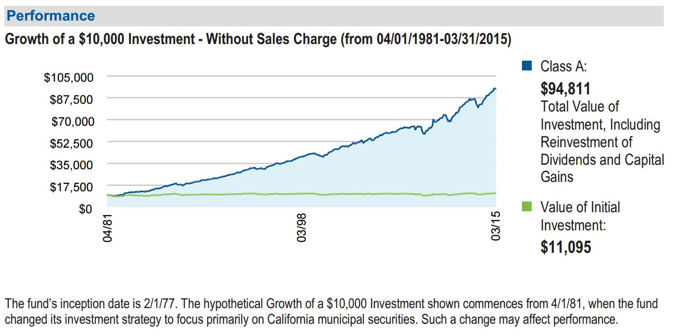 Growth from income