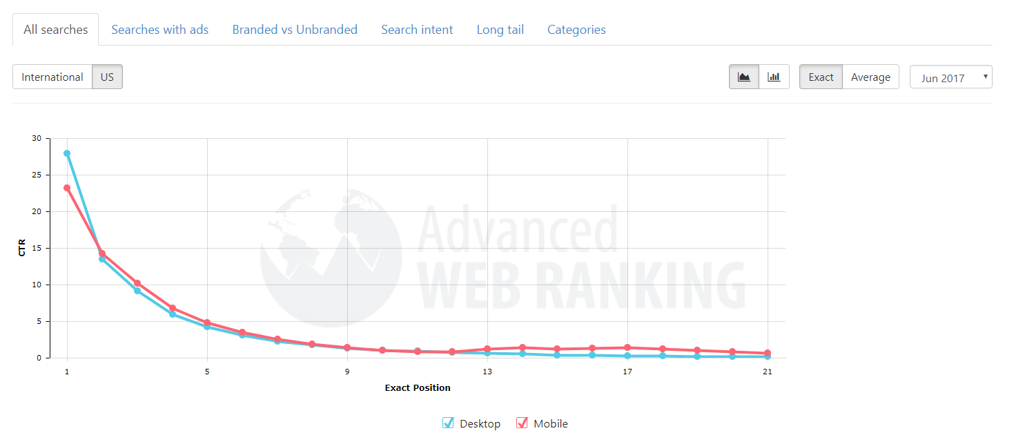 How Far Down the Search Results Page Will Most People Go?