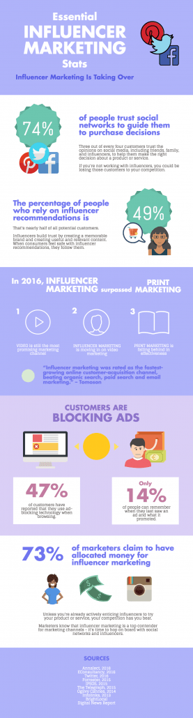 influencer marketing facts and statistics infographic