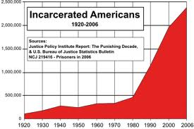 prison-rates-of-incarceration