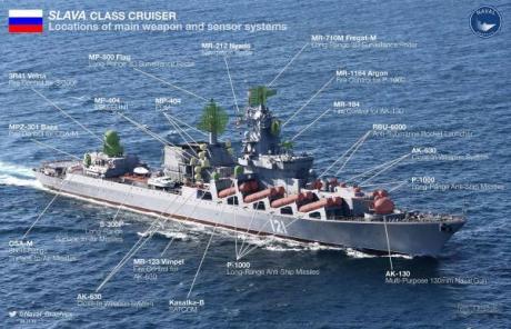 Russian Slava Cruiser