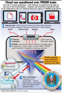 June 11, 2013 -- The rise of cloud computing -- with millions of people storing data on servers in the United States -- enabled vast amounts of personal data to be collected by the U.S. National Security Agency's PRISM programme. Graphic shows how phone-billing software developed to analyse web usage and senable ervice providers to offer special deals suited to each consumer's usage patterns has been hijacked by spooks.