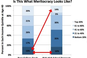 Do Rich HS Dropouts Do As Well As Poor College Grads? No