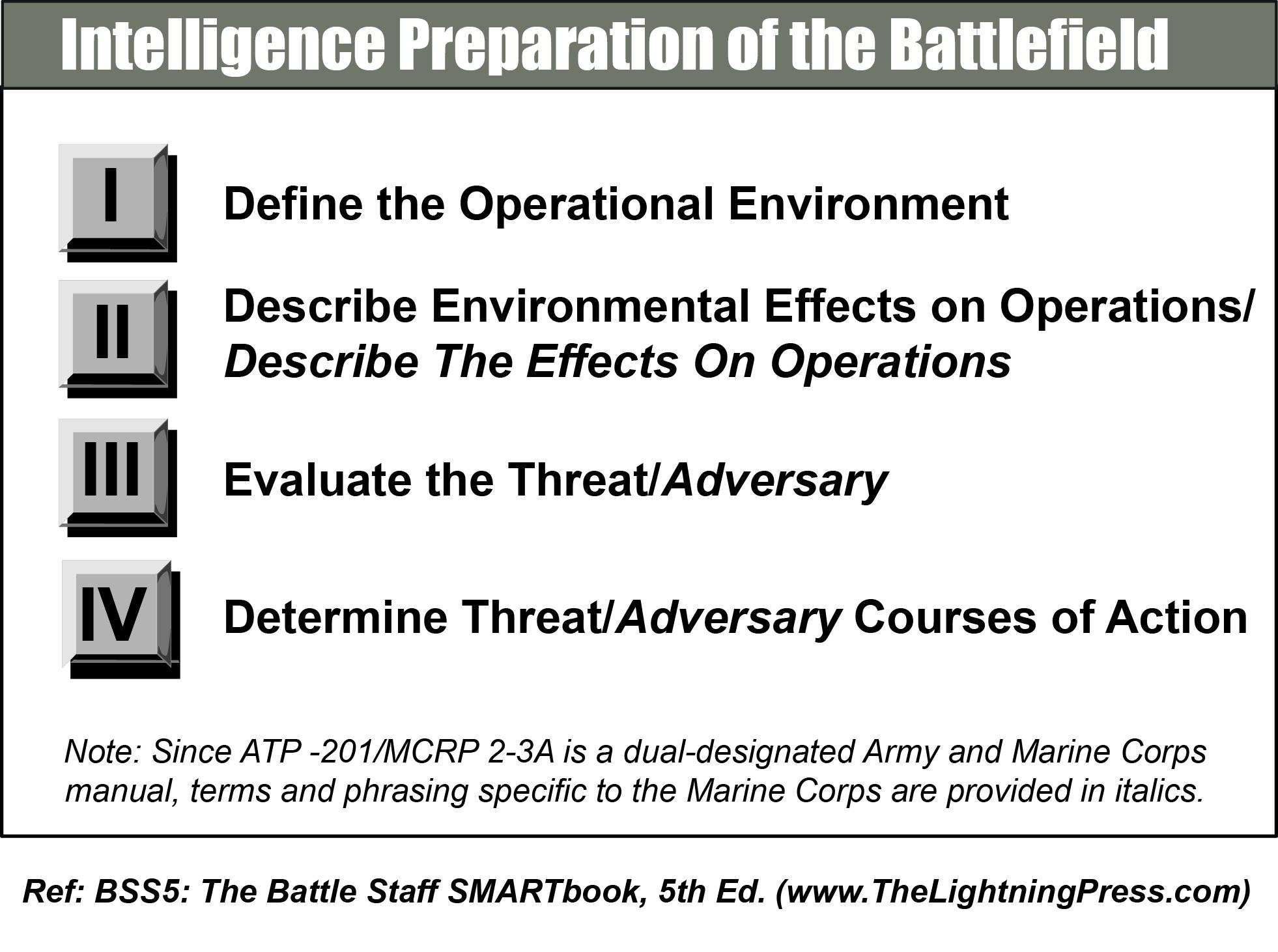 Intelligence Preparation of the Battlefield IPB  The Lightning Press SMARTbooks