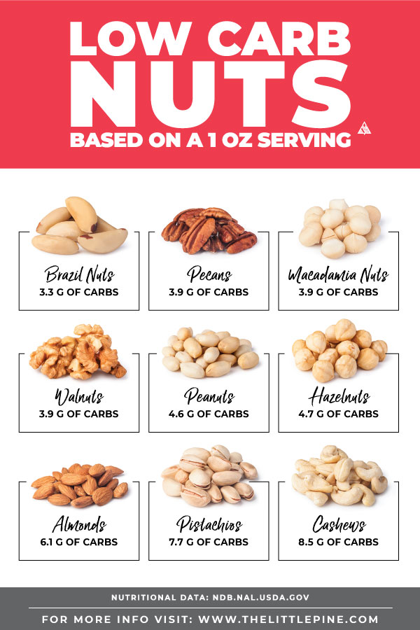 Low Carb Nuts Ultimate Guide FREE printable searchable