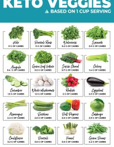Keto vegetables chart with net carb counts of top veggies also  free printable sortable rh thelittlepine