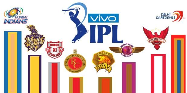 IPL 2019 Points Table Vivo Full All Team Orange Cap Purple Cap Score