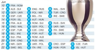 UEFA Euro Cup 2016 Points Table, Groups Standings A, B, C, D, E, F