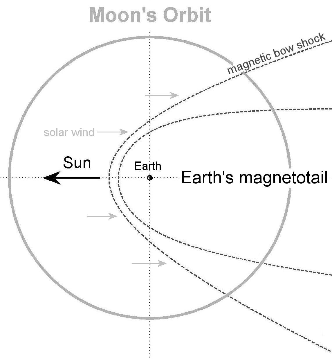 Lunar Atmosphere