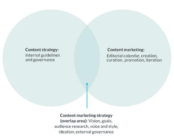 content marketing ven diagram