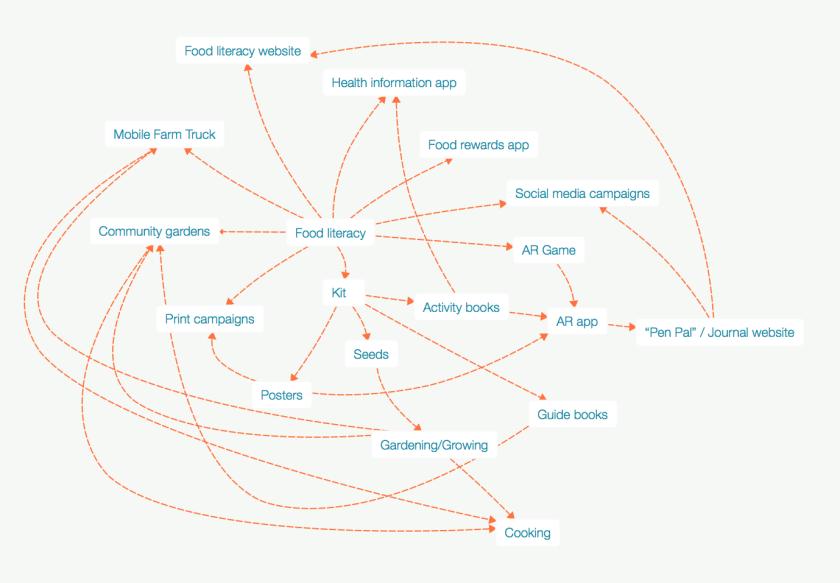 Design Concept Map