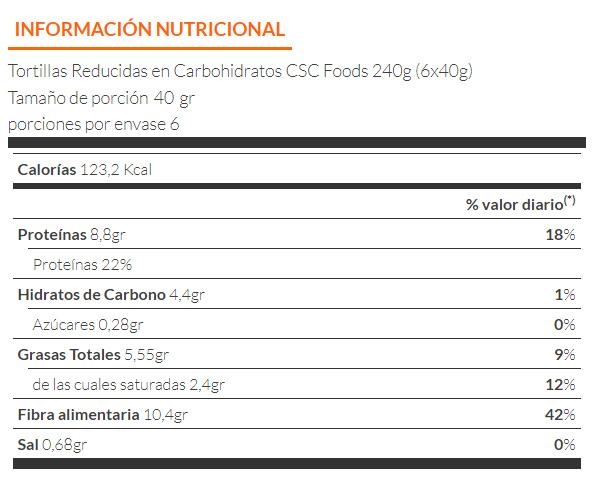 información nutricional de la tortilla baja en carbohidratos