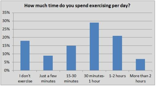 time spent exercising