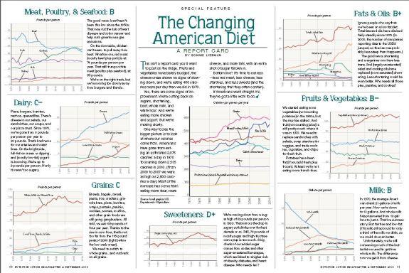 changing american diet scorecard