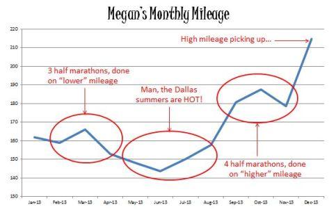 2013 Mileage Total Chart