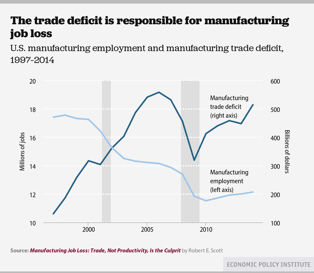 The Trade Deficit is Responsible for Manufacturing Job Loss