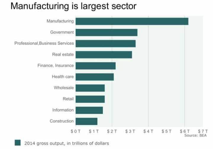 Think Manufacturing is Dead? Output doubled in 30 Years