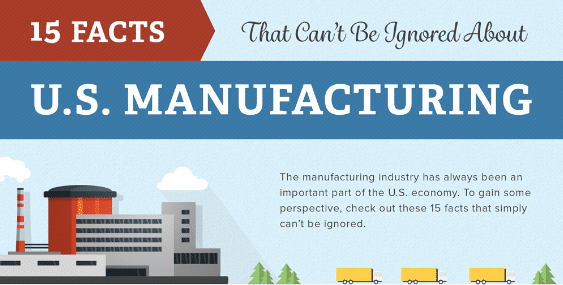 15 facts that show U.S. manufacturing is growing