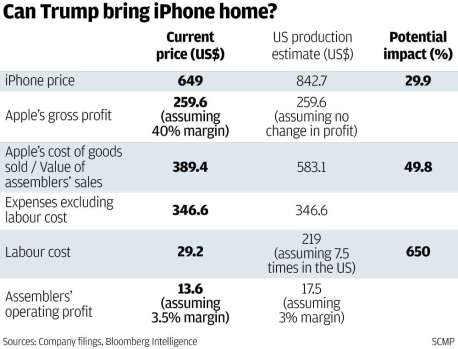 Apple iPhone, can trump bring the iphone back to the USA, made in usa cell phone, american made cell phone, foxconn