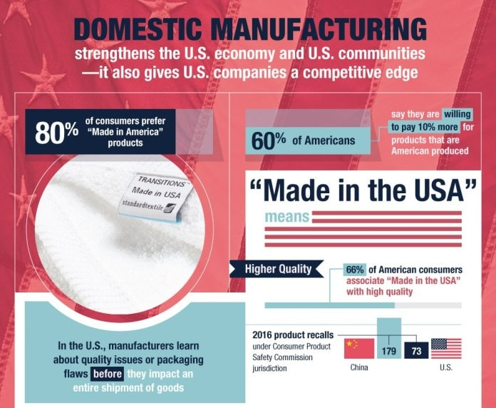 """60% of Americans Are Willing To Pay 10% More For Products With A """"Made In America"""" Label"""