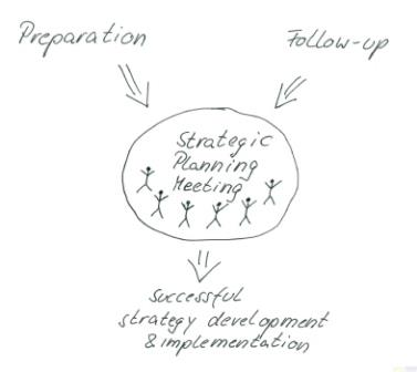 How to make your strategic planning meeting a success